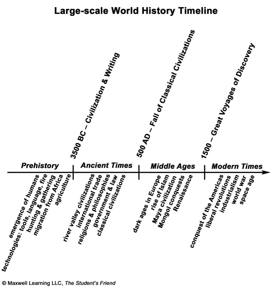 timeline of world history eras